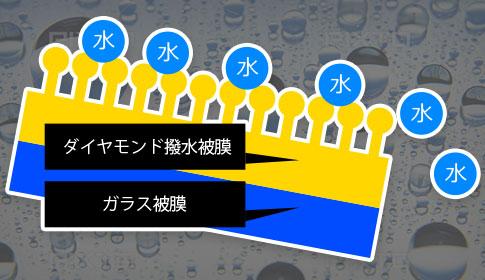 カーコーティング 埼玉